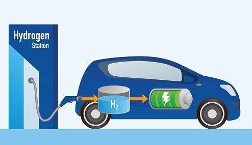 Hydrogen CNG