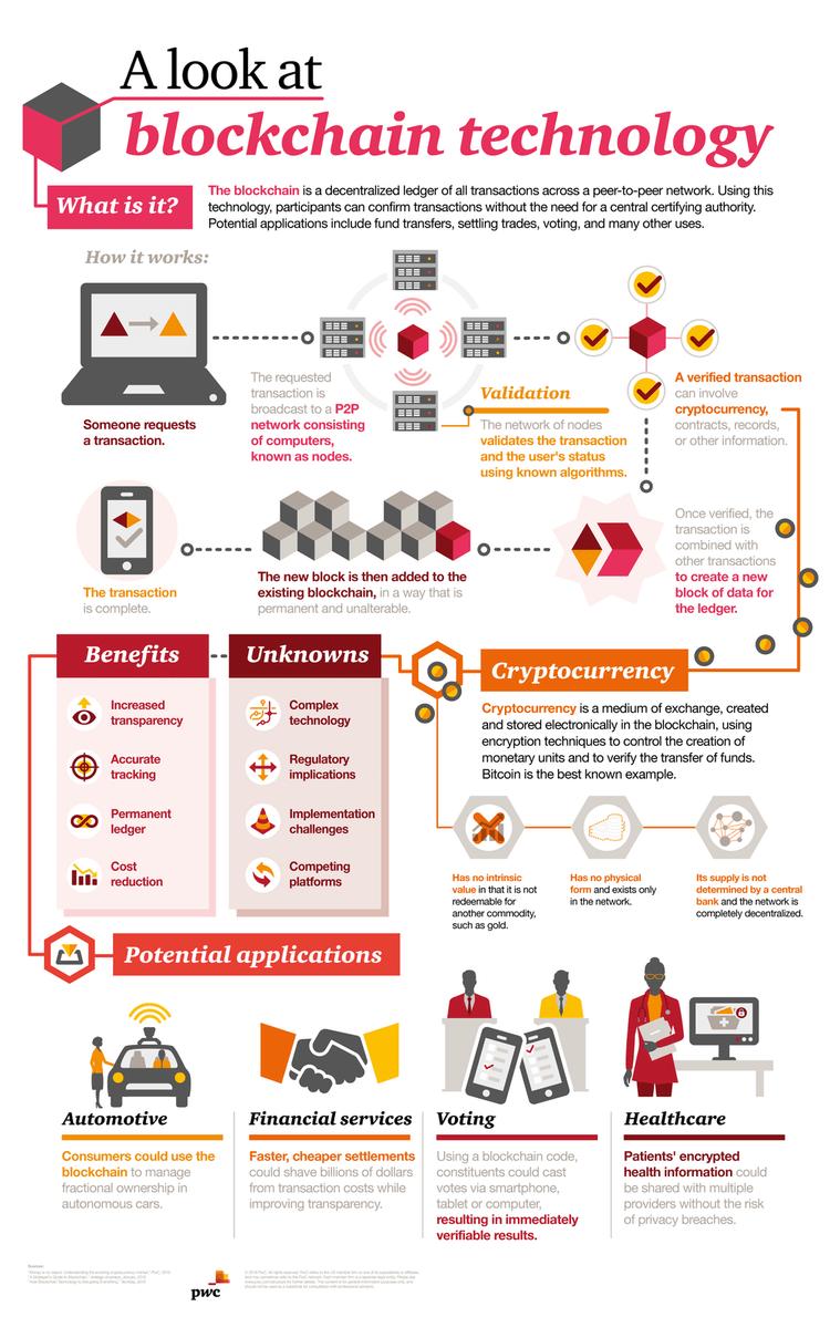 Current Affairs Blockchain