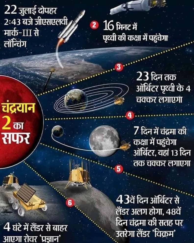 CHANDRAYAAN 2  lunar mission moon