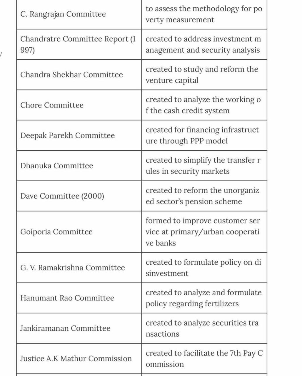 Important Committee Names upsc exam